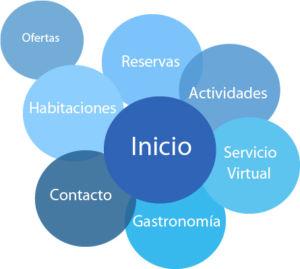 grafico_circular_Hotel
